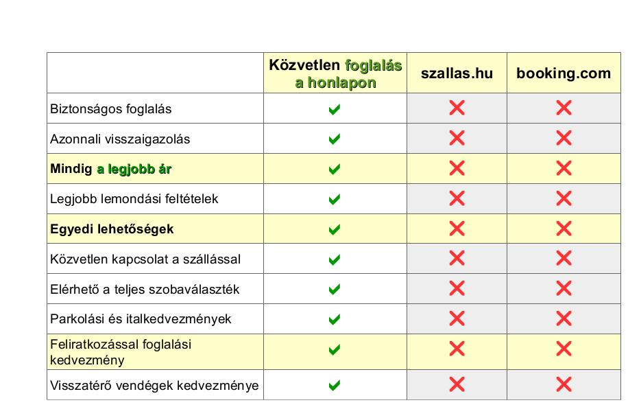 Mosoly Apartman Szeged - a legjobb ár